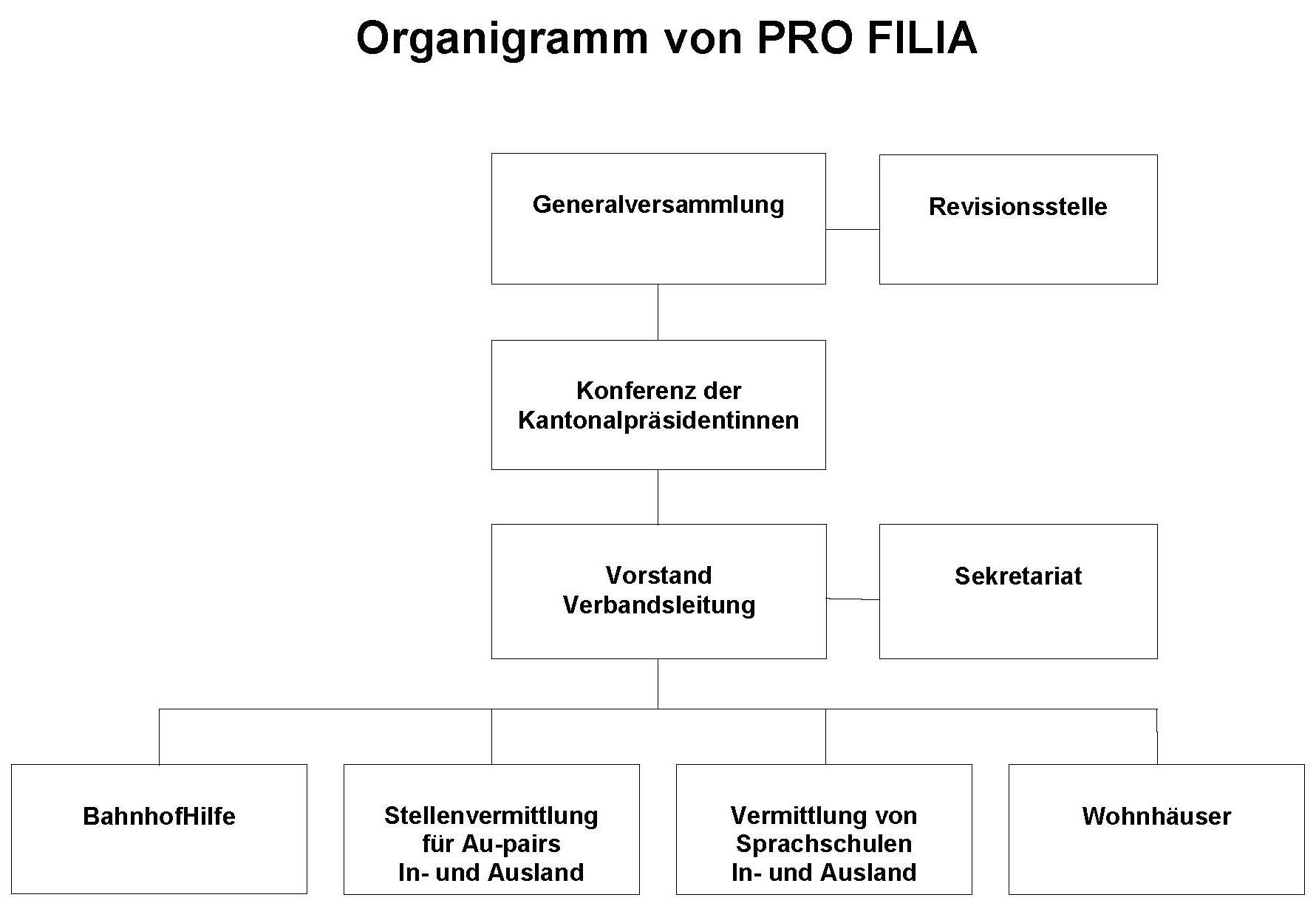 Organigramm PRO FILIA Schweiz